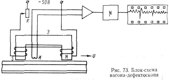 Блок-схема дефектоскопа