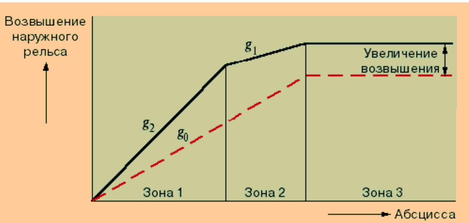 Возвышение рельс в кривой