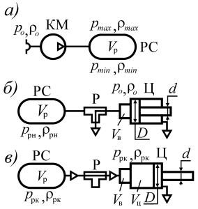 2 Схема к определению параметров пневмопривода