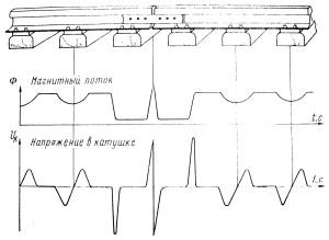 Расшифровка осциллограмм вагона дефектоскопа