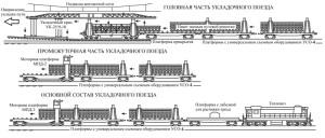 Состав укладочного поезда