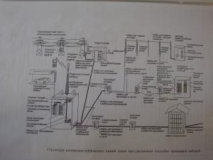 структура линий связи