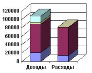 Баланс доходов и расходов