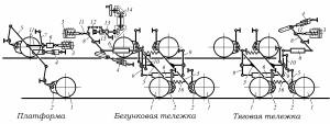 Тормозная система путевых машин