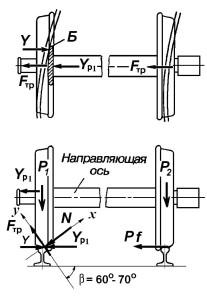 3. Схема к расчету устойчивости против схода с рельсов
