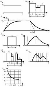 Графики нагрузки и кривые нагрева электродвигателя