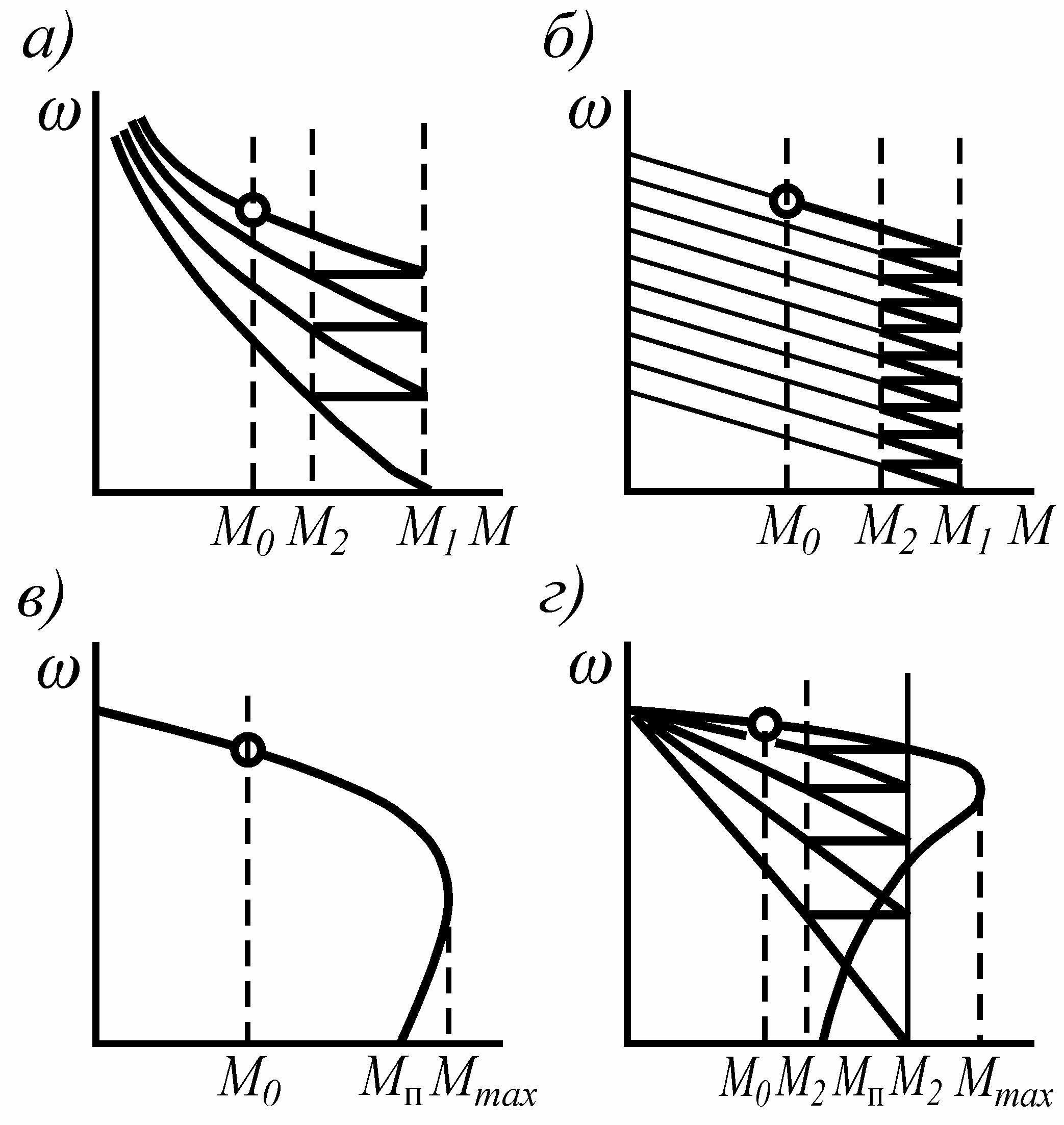 Электромеханический привод путевых машин расчет параметров Механические характеристики электропривода
