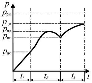 Индикаторная диаграмма полости пневмоцилиндра