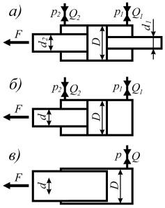 Расчетные схемы гидроцилиндров