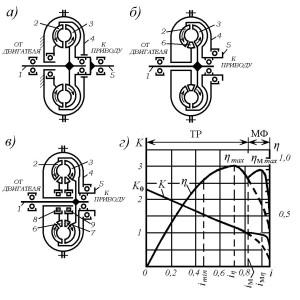 Гидродинамические передачи гидромотор, гидротрансформатор
