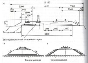Регулирование тепловых процессов в земляном полотне