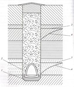Гравитационные дренажи