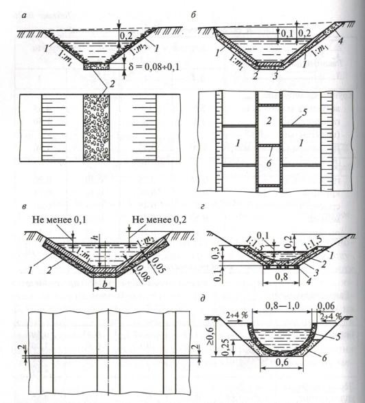укрепление кюветов бетоном