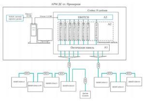 Структурная схема оптоволоконной связи шкафов