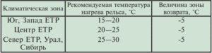 Рекомендуемые температуры нагрева рельса